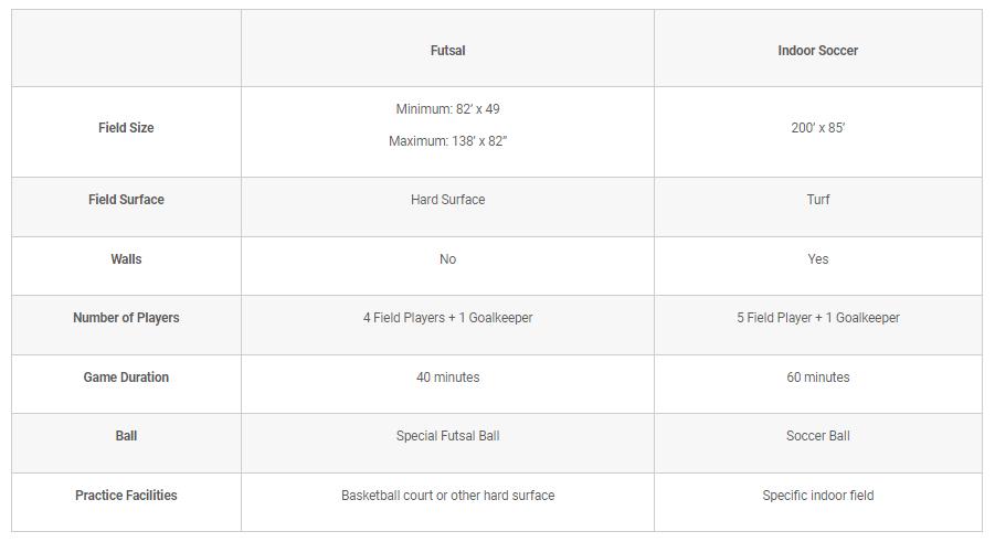 Difference between indoor soccer and futsal coastalfloridasportspark 1 1
